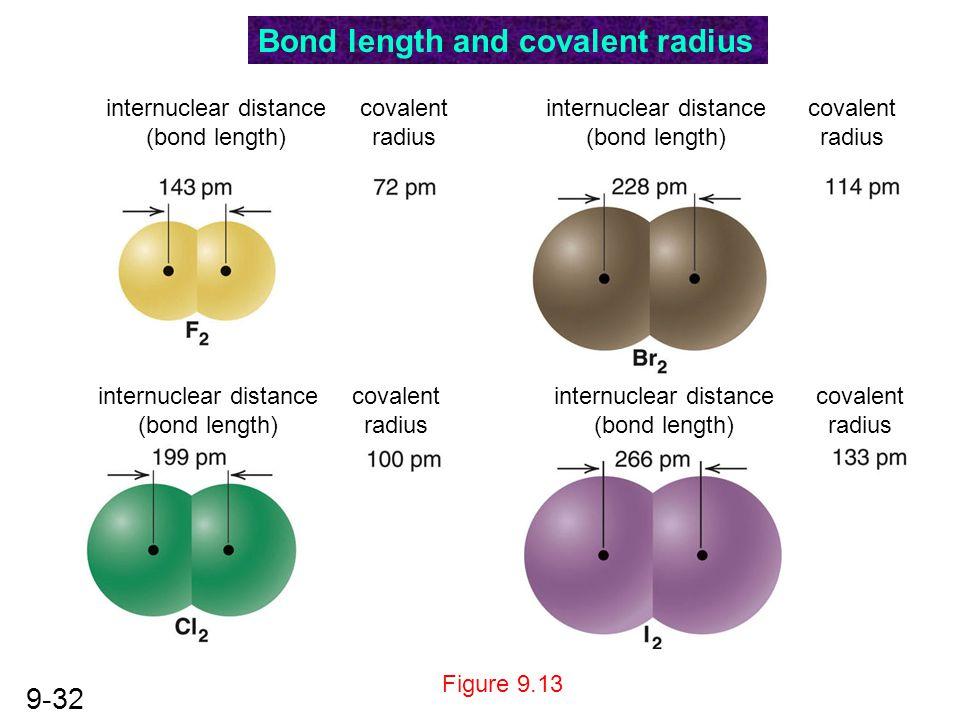 9-32 Figure 9.13 internuclear distance (bond length) covalent radius internuclear distance (bond length) covalent radius internuclear distance (bond l