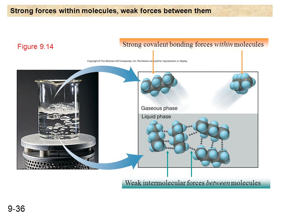 9-36 Figure 9.14 Strong covalent bonding forces within molecules Weak intermolecular forces between molecules Strong forces within molecules, weak for