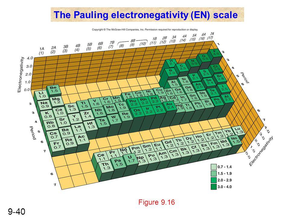 9-40 Figure 9.16 The Pauling electronegativity (EN) scale