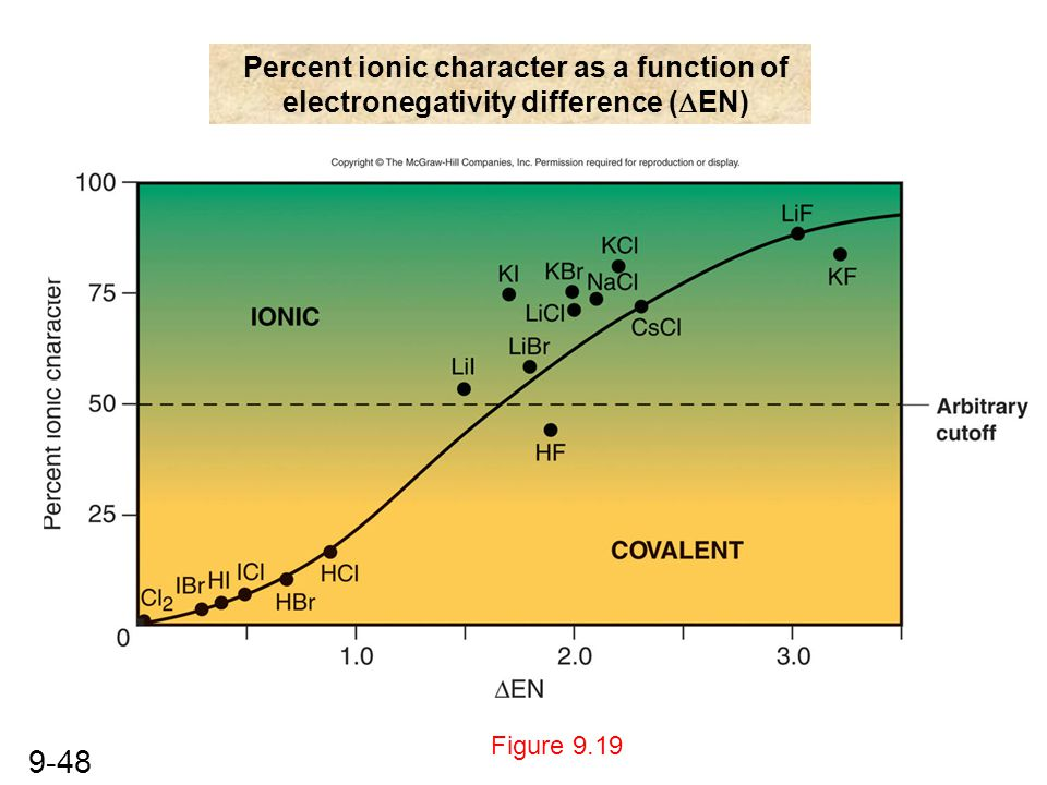 9-48 Figure 9.19 Percent ionic character as a function of electronegativity difference (  EN)