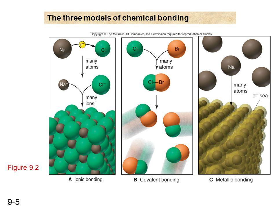 9-5 Figure 9.2 The three models of chemical bonding