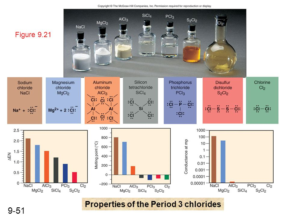 9-51 Figure 9.21 Properties of the Period 3 chlorides