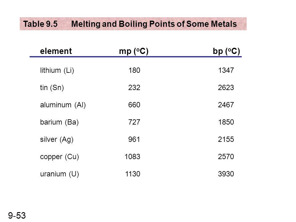 9-53 Table 9.5 Melting and Boiling Points of Some Metals elementmp ( o C)bp ( o C) lithium (Li)1801347 tin (Sn)2322623 aluminum (Al)6602467 barium (Ba