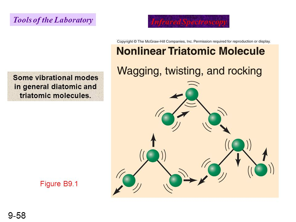 9-58 Infrared Spectroscopy Tools of the Laboratory Figure B9.1 Some vibrational modes in general diatomic and triatomic molecules.