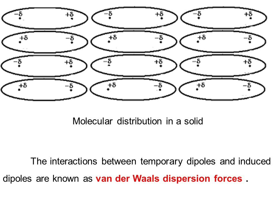 Molecular distribution in a solid The interactions between temporary dipoles and induced dipoles are known as van der Waals dispersion forces.
