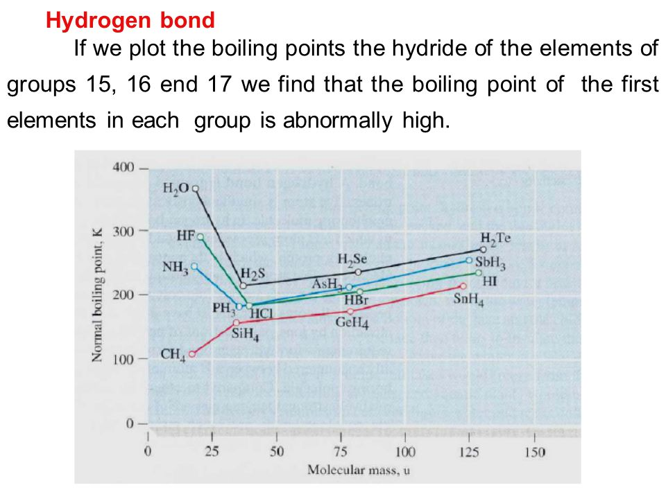 Hydrogen bond If we plot the boiling points the hydride of the elements of groups 15, 16 end 17 we find that the boiling point of the first elements i