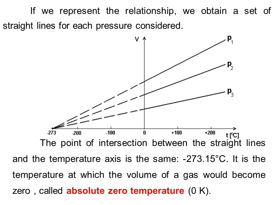 If we represent the relationship, we obtain a set of straight lines for each pressure considered. The point of intersection between the straight lines
