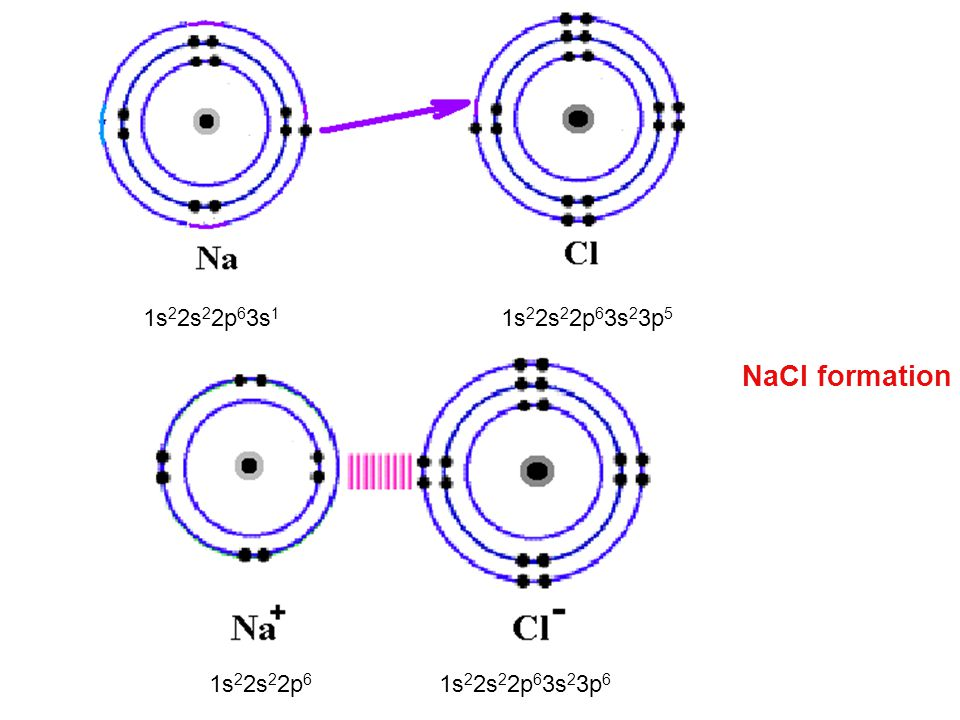 NaCl formation may be illustrated showing the outer electrons only (Lewis symbol): In a similar way, a calcium atom may lose two electrons to two chlorine atoms forming a calcium ion Ca 2+ and two chloride ions Cl -, that is calcium chloride CaCl 2 :