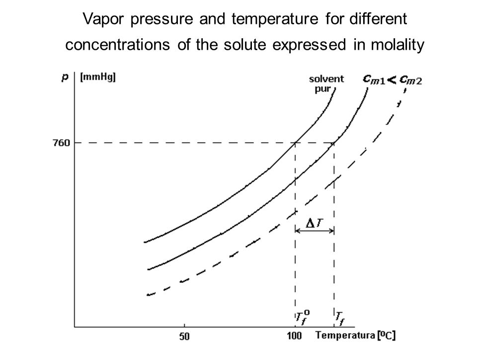 Vapor pressure and temperature for different concentrations of the solute expressed in molality