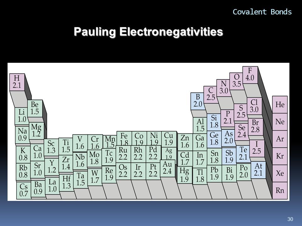 Pauling Electronegativities 30 Covalent Bonds