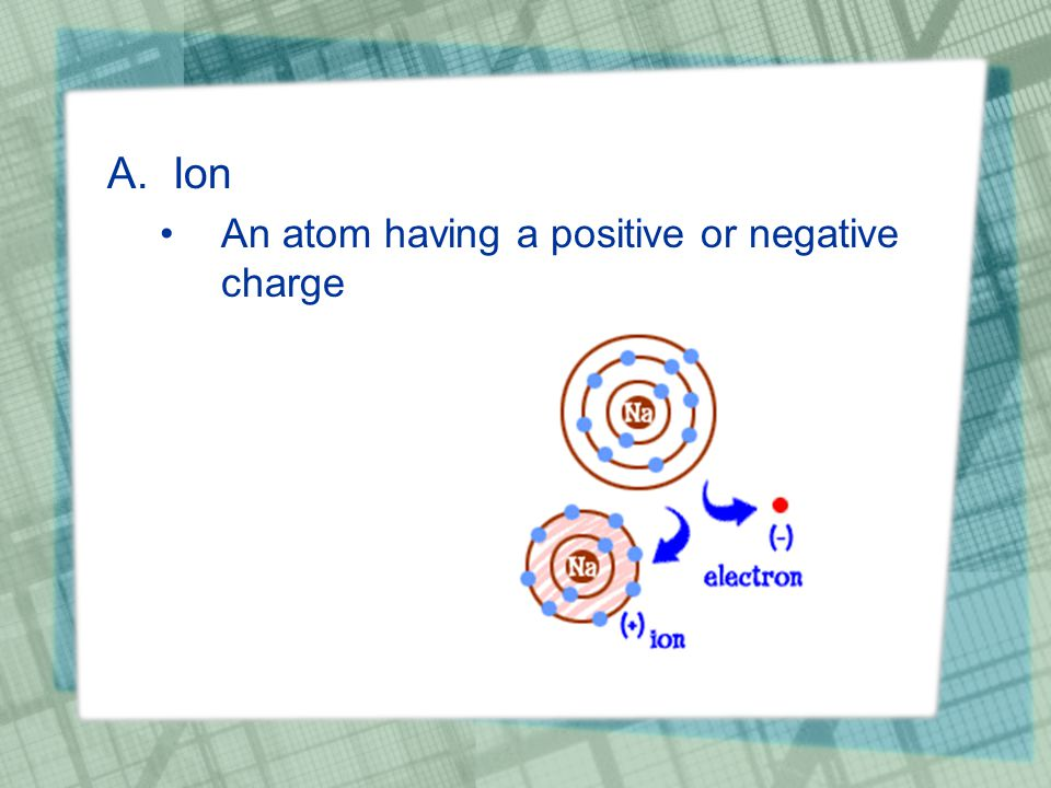 A.Ion An atom having a positive or negative charge