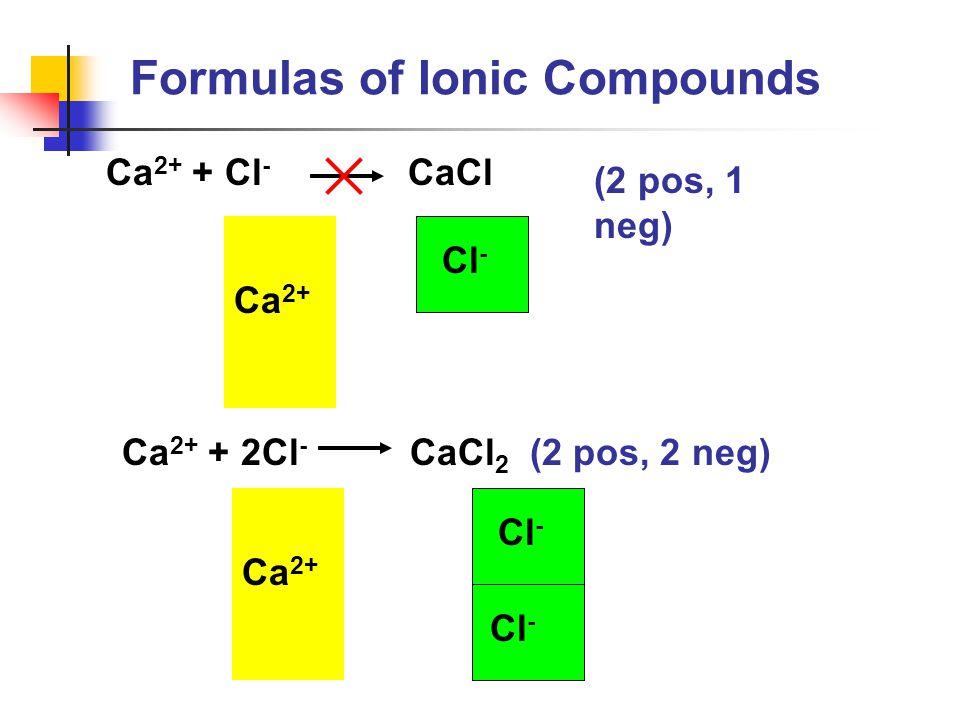 Ca 2+ + Cl - CaCl (2 pos, 1 neg) Ca 2+ + 2Cl - CaCl 2 (2 pos, 2 neg) Ca 2+ Cl - Ca 2+ Cl - Formulas of Ionic Compounds