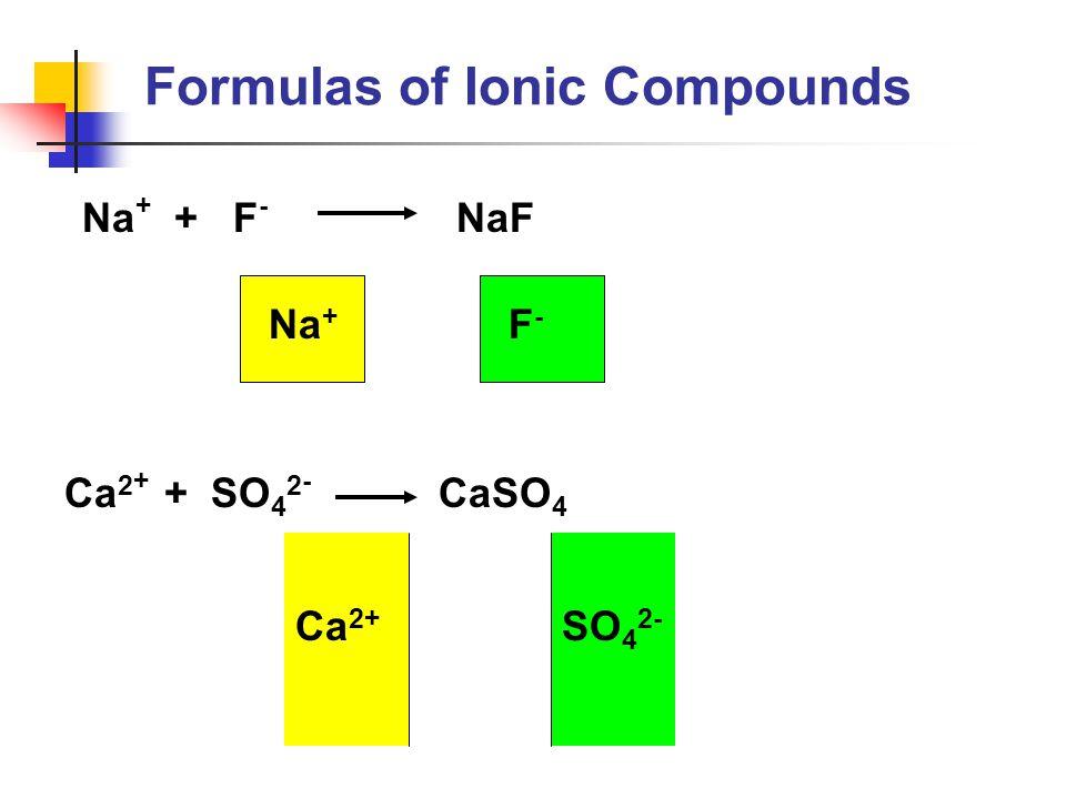 Na + + F - NaF Ca 2 + + SO 4 2 - CaSO 4 F-F- Na + Ca 2+ SO 4 2- Formulas of Ionic Compounds