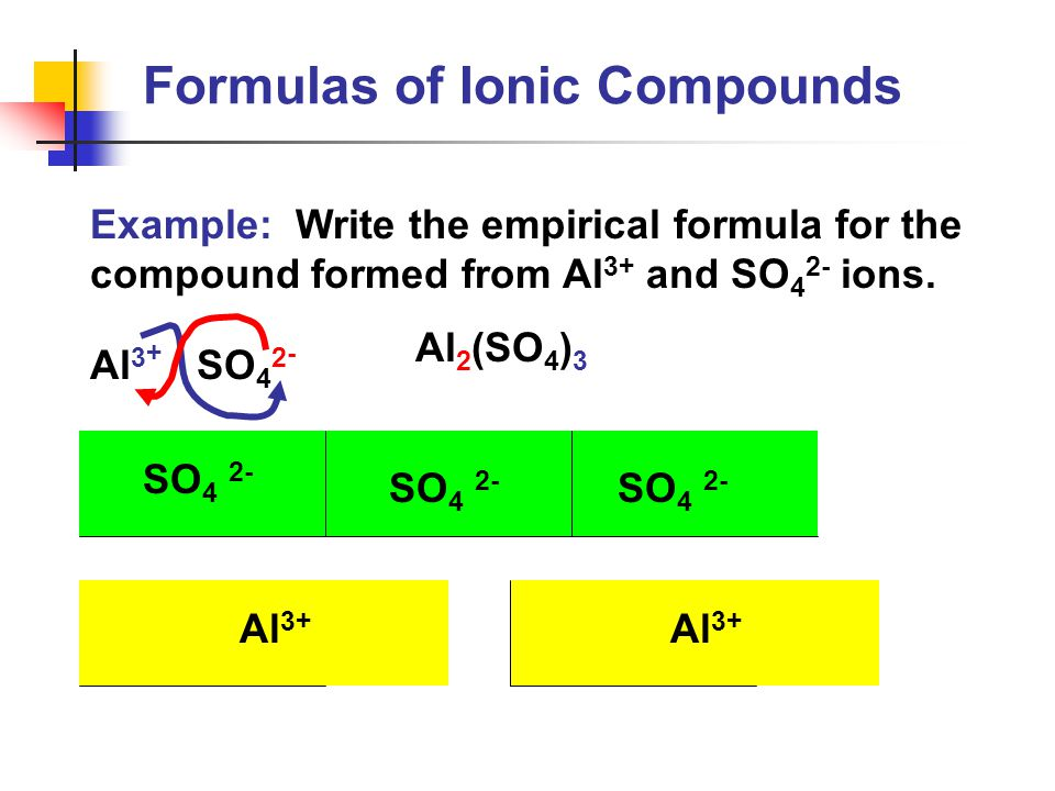Al 3 + SO 4 2 - Example: Write the empirical formula for the compound formed from Al 3+ and SO 4 2- ions. Al 2 (SO 4 ) 3 SO 4 2- Al 3+ SO 4 2- Formula