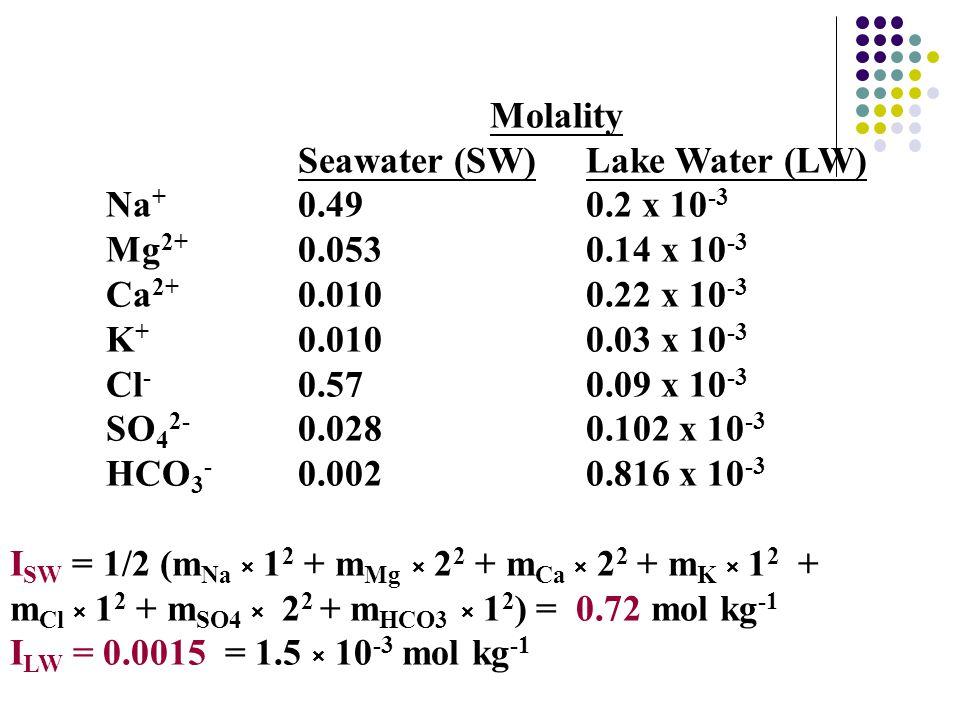 Molality Seawater (SW)Lake Water (LW) Na + 0.490.2 x 10 -3 Mg 2+ 0.0530.14 x 10 ‑ 3 Ca 2+ 0.0100.22 x 10 -3 K + 0.0100.03 x 10 -3 Cl - 0.570.09 x 10 -3 SO 4 2- 0.028 0.102 x 10 -3 HCO 3 - 0.002 0.816 x 10 -3 I SW = 1/2 (m Na × 1 2 + m Mg × 2 2 + m Ca × 2 2 + m K × 1 2 + m Cl × 1 2 + m SO4 × 2 2 + m HCO3 × 1 2 ) = 0.72 mol kg -1 I LW = 0.0015 = 1.5 × 10 -3 mol kg ‑ 1