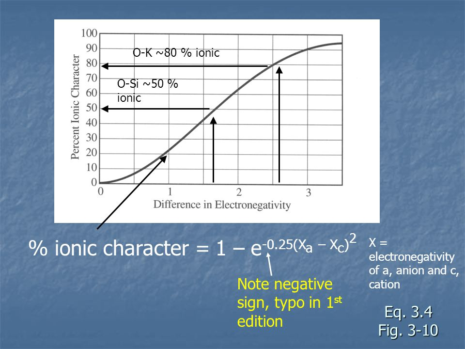 Eq. 3.4 Fig. 3-10 % ionic character = 1 – e -0.25(X a – X c ) 2 Note negative sign, typo in 1 st edition O-Si ~50 % ionic O-K ~80 % ionic X = electron