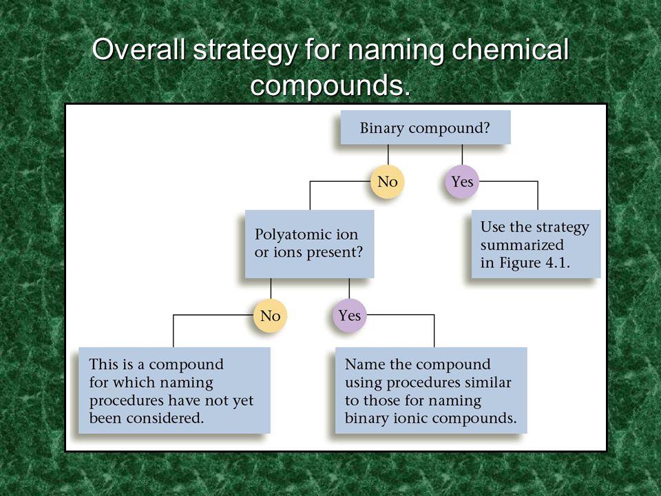 Learning Check 1.P 2 O 5 a) phosphorus oxide b) phosphorus pentoxide c) diphosphorus pentoxide 2.Cl 2 O 7 a) dichlorine heptoxide b) dichlorine oxide