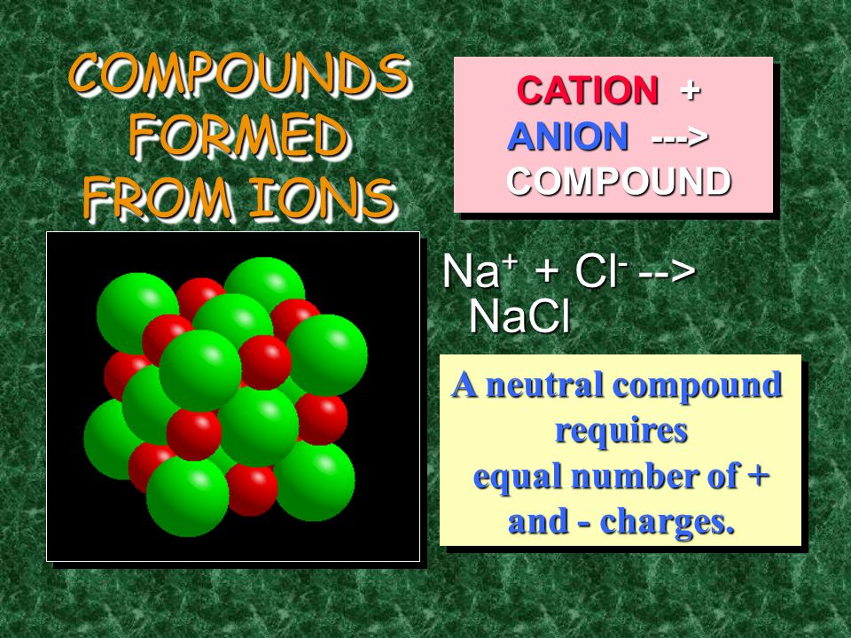 Naming Compounds 1.Cation first, then anion 2.