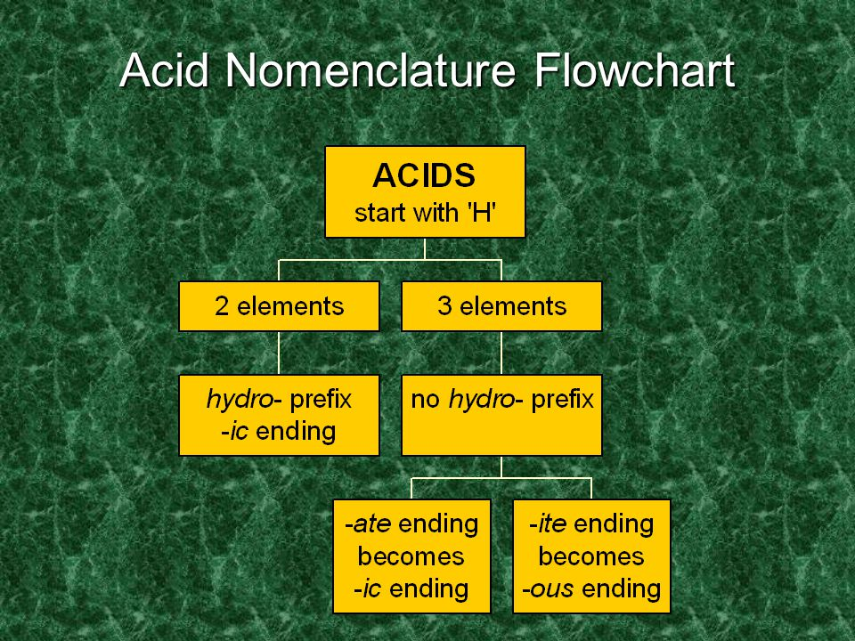 """Acid Nomenclature Review No Oxygen  w/Oxygen An easy way to remember which goes with which… """"In the cafeteria, you ATE something ICky"""""""