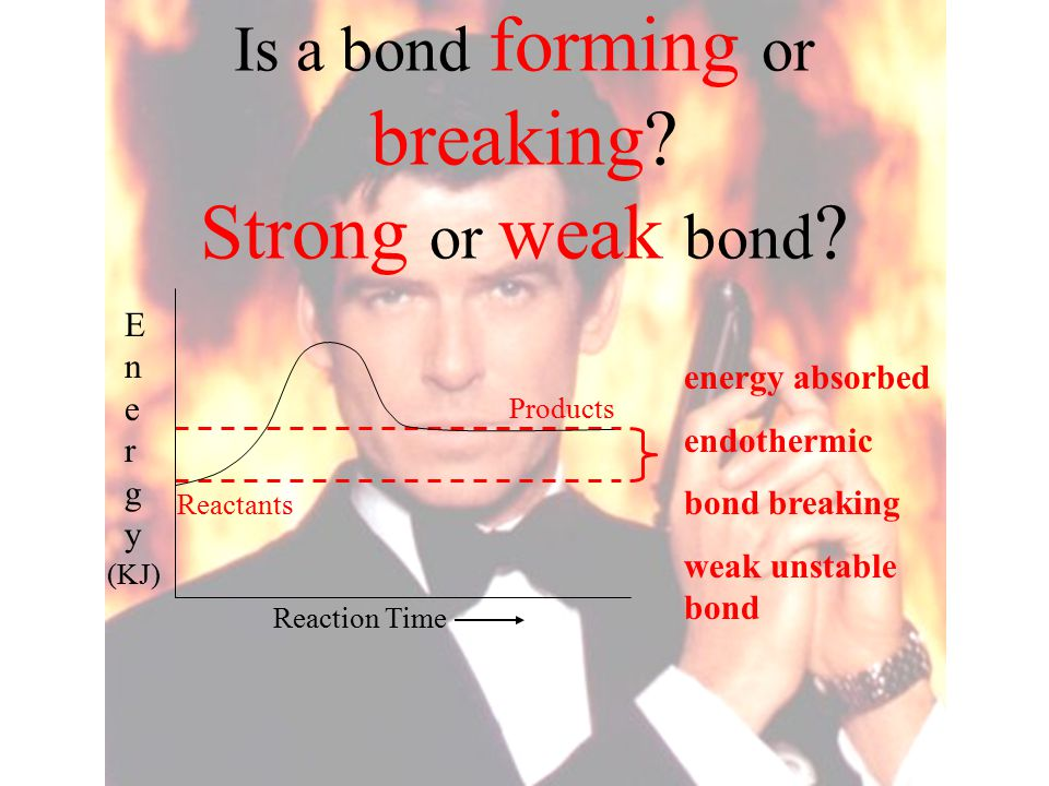 Is a bond forming or breaking? Strong or weak bond ? energy absorbed endothermic bond breaking weak unstable bond Products Reactants Reaction Time Ene