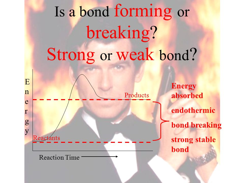 Is a bond forming or breaking? Strong or weak bond ? Reaction Time EnergyEnergy Energy absorbed endothermic bond breaking strong stable bond Products