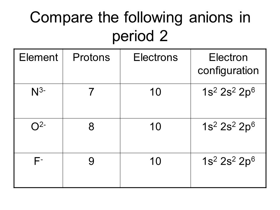 Ionic radius - Anions As you move further across to the right, the ionic radius decreases again  The ion of the next element has two more electrons than its atom But it has one more proton & the same number of electrons as the previous ion This results in the ion being larger than its atom, but smaller than the previous ion ?