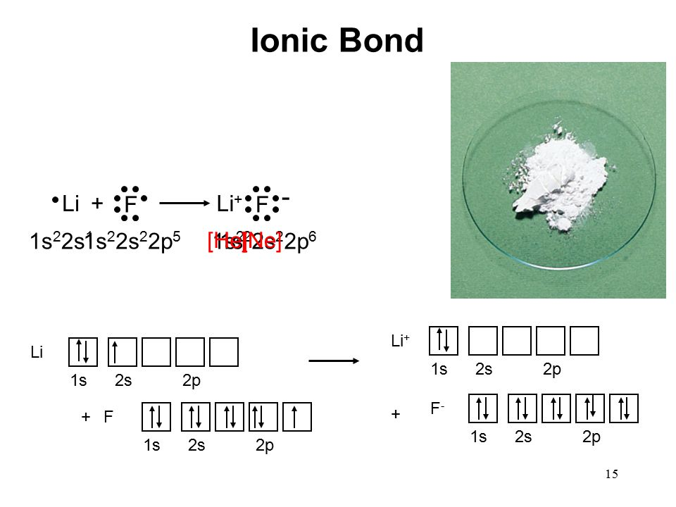 15 Li + F Li + F - Ionic Bond 1s 2 2s 1 1s 2 2s 2 2p 5 1s 2 1s 2 2s 2 2p 6 [He][Ne] Li 1s2s2p F 1s2s2p + Li + 1s2s2p F-F- 1s2s2p +