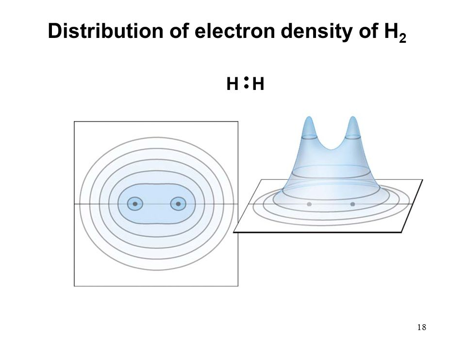 18 Distribution of electron density of H 2 HH