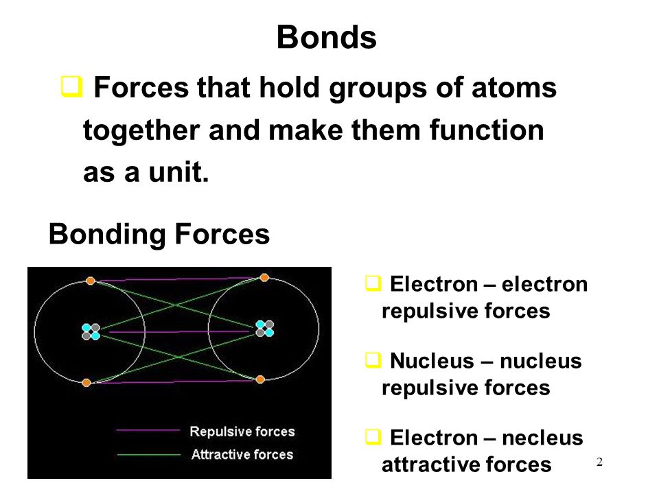 2 Bonding Forces  Electron – electron repulsive forces  Nucleus – nucleus repulsive forces  Electron – necleus attractive forces Bonds  Forces that hold groups of atoms together and make them function as a unit.