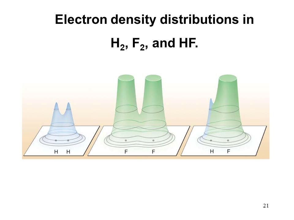 21 Electron density distributions in H 2, F 2, and HF.