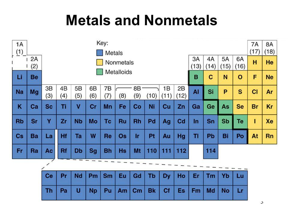 3 Metals and Nonmetals