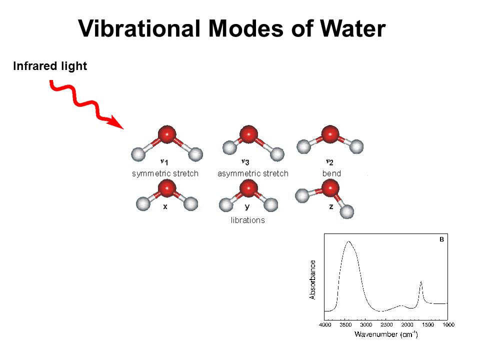 34 Vibrational Modes of Water Infrared light