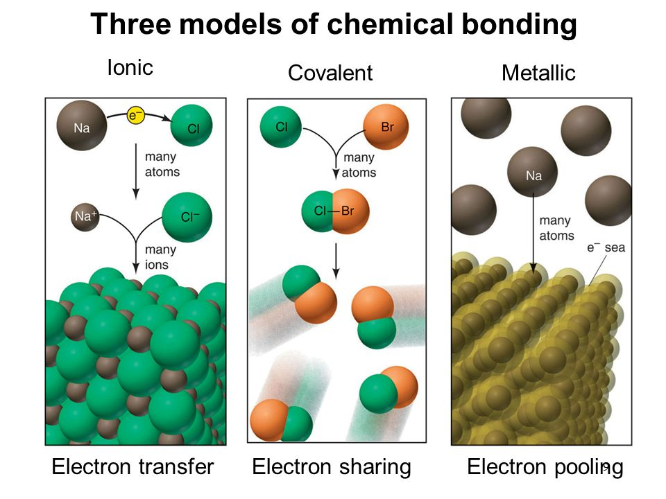 9 Three models of chemical bonding Electron transferElectron sharingElectron pooling Ionic CovalentMetallic