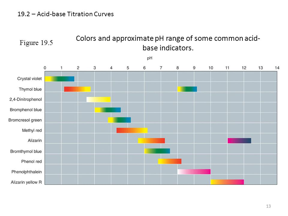 19.2 – Acid-base Titration Curves 13 pH Figure 19.5 Colors and approximate pH range of some common acid- base indicators.