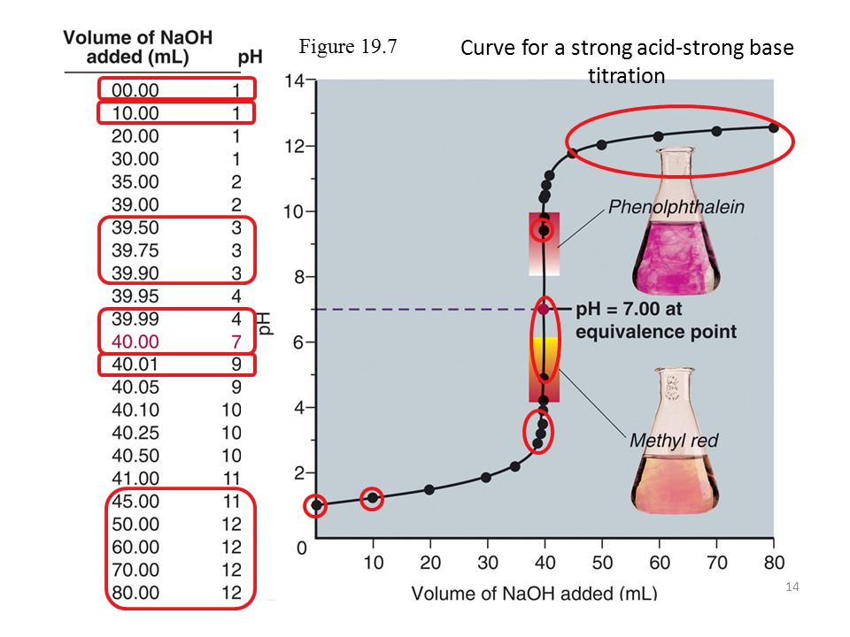 14 Figure 19.7 Curve for a strong acid-strong base titration