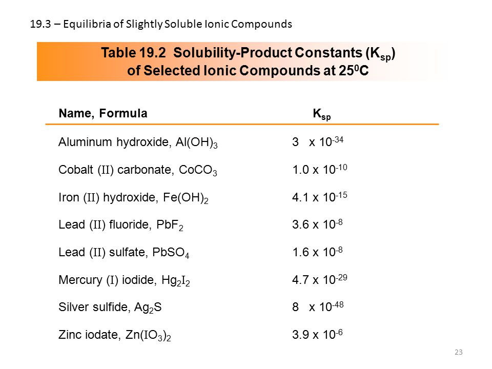 19.3 – Equilibria of Slightly Soluble Ionic Compounds 23 Table 19.2 Solubility-Product Constants (K sp ) of Selected Ionic Compounds at 25 0 C Name, F
