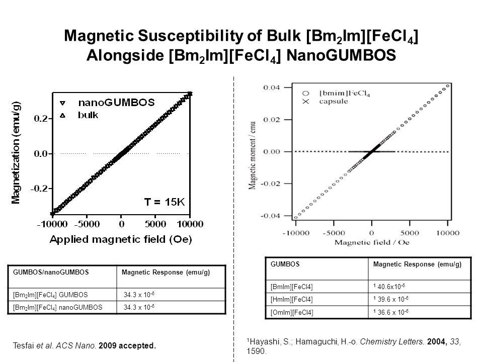 Magnetic Susceptibility of Bulk [Bm 2 Im][FeCl 4 ] Alongside [Bm 2 Im][FeCl 4 ] NanoGUMBOS GUMBOSMagnetic Response (emu/g) [BmIm][FeCl4] 1 40.6x10 -6
