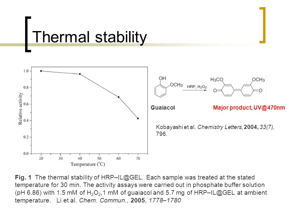Thermal stability Fig. 1 The thermal stability of HRP–IL@GEL.