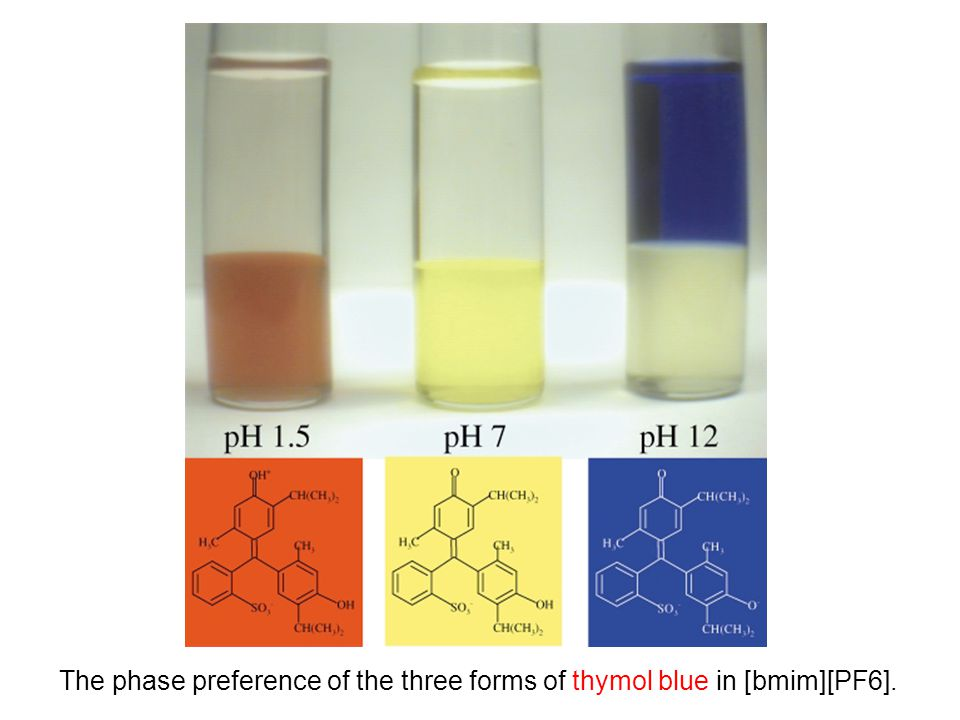The phase preference of the three forms of thymol blue in [bmim][PF6].