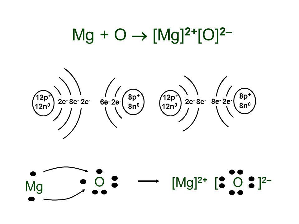 Mg + O  [Mg] 2+ [O] 2– 12p + 12n 0 2e - 8e - 2e - [ O ] 2– [Mg] 2+ 6e - 2e - 8n 0 8p + 8e - 2e - 8n 0 8p + 12p + 12n 0 2e - 8e - O Mg