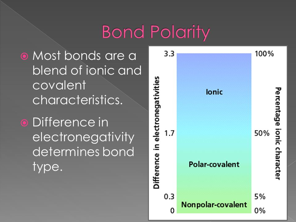 Most bonds are a blend of ionic and covalent characteristics.  Difference in electronegativity determines bond type.