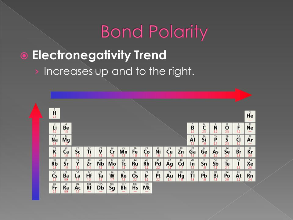  Electronegativity Trend › Increases up and to the right.