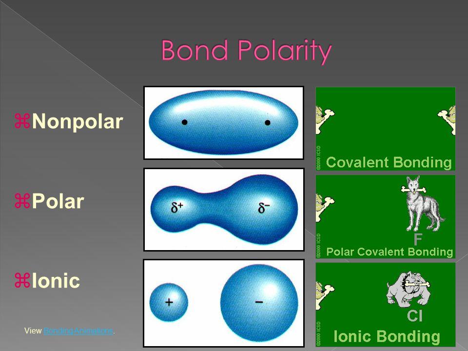 zNonpolar zPolar zIonic View Bonding Animations.Bonding Animations