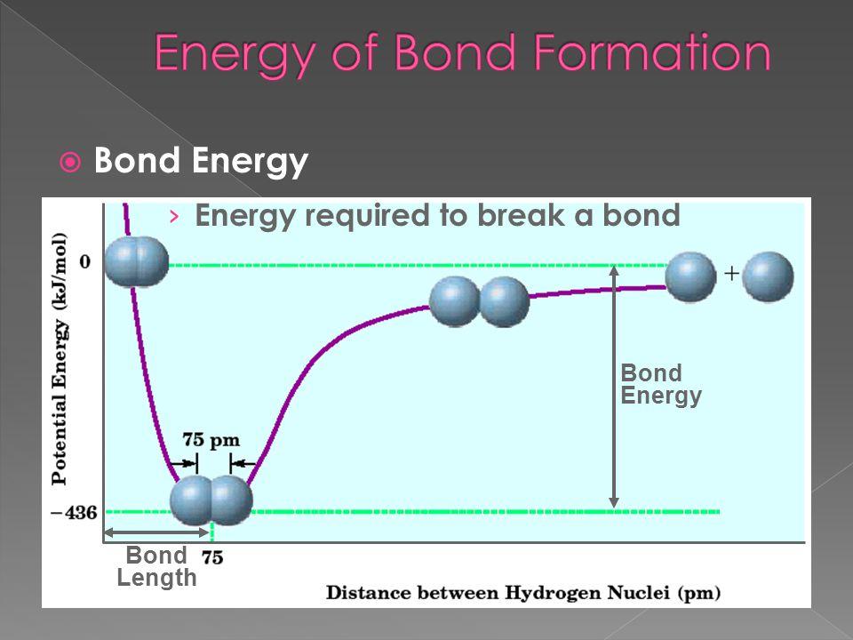 Bond Energy  Bond Energy › Energy required to break a bond Bond Length