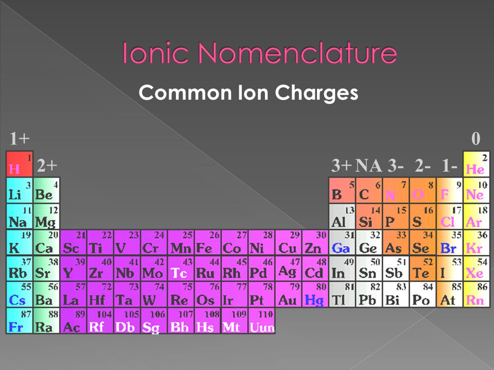 Common Ion Charges 1+ 2+3+NA3-2-1- 0