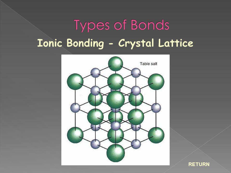 Ionic Bonding - Crystal Lattice RETURN