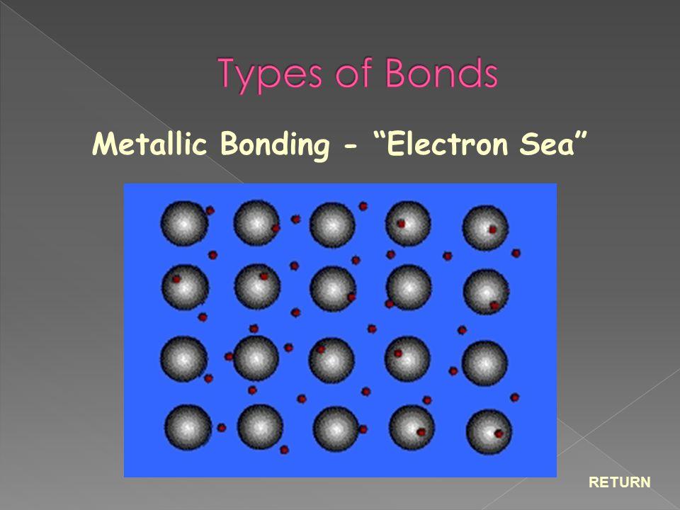 "Metallic Bonding - ""Electron Sea"" RETURN"