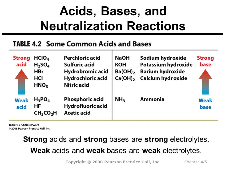 Copyright © 2008 Pearson Prentice Hall, Inc.Chapter 4/5 Acids, Bases, and Neutralization Reactions Weak acids and weak bases are weak electrolytes.