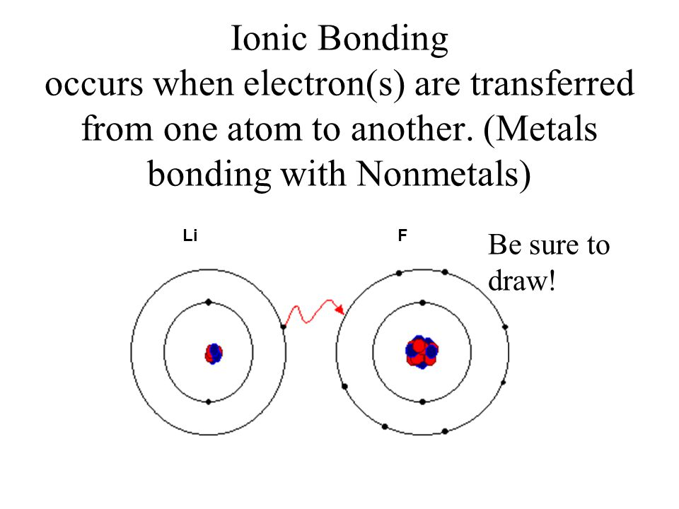 Ionic Bonding occurs when electron(s) are transferred from one atom to another. (Metals bonding with Nonmetals) LiF Be sure to draw!