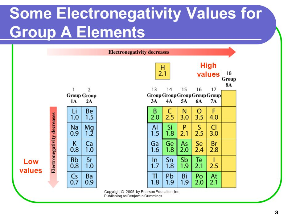3 Some Electronegativity Values for Group A Elements Copyright © 2005 by Pearson Education, Inc.